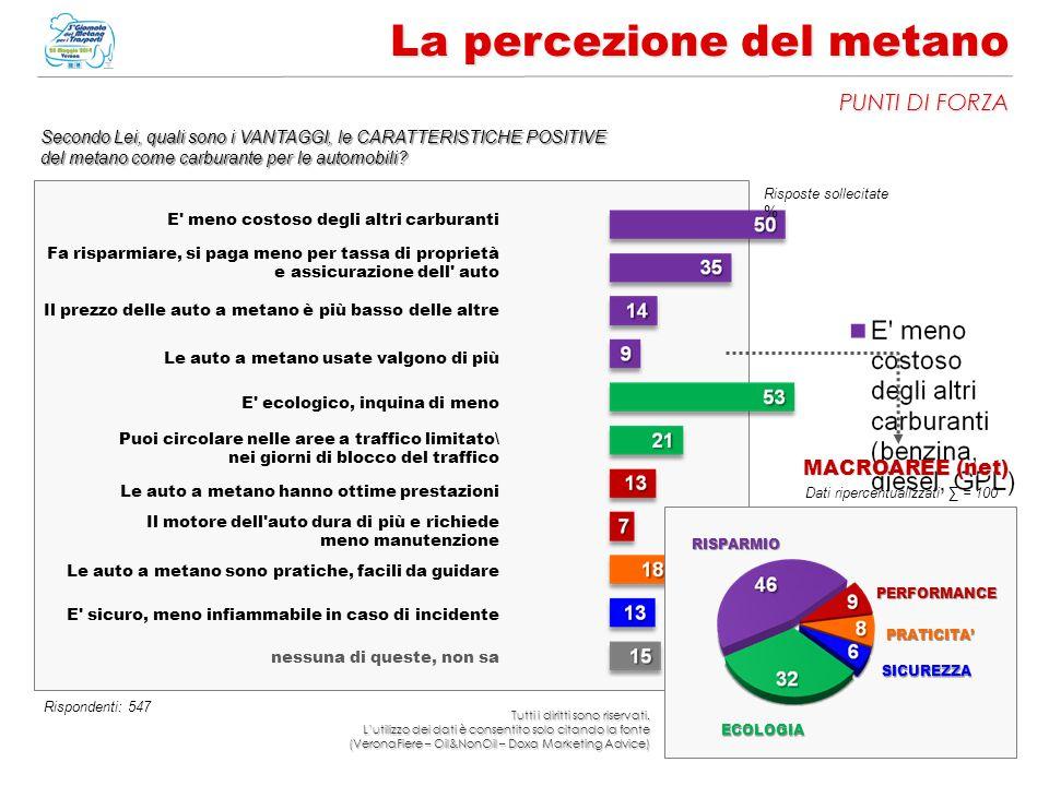 14 La percezione del metano PUNTI DI FORZA Secondo Lei, quali sono i VANTAGGI, le CARATTERISTICHE POSITIVE del metano come carburante per le automobil