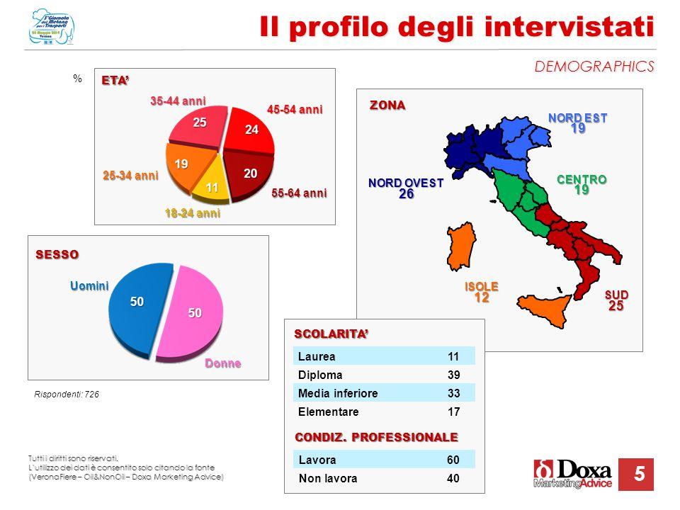 5 Il profilo degli intervistati DEMOGRAPHICS NORD OVEST 26 NORD EST 19 % ISOLE12 ZONA 18-24 anni 25-34 anni ETA' Uomini Donne SESSO Rispondenti: 726 L