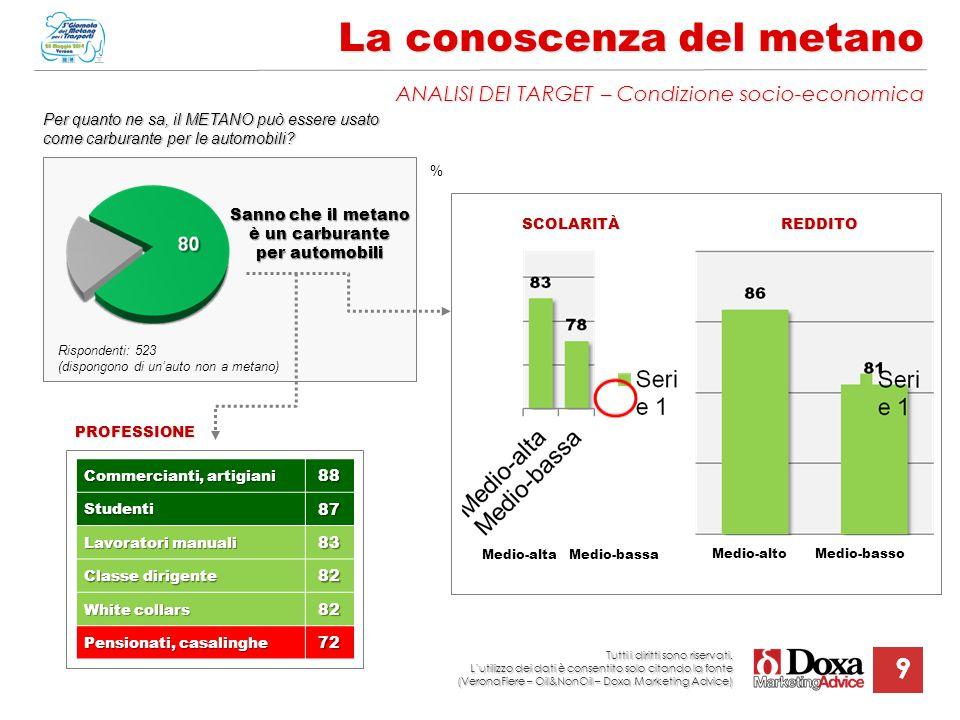 9 La conoscenza del metano ANALISI DEI TARGET – Condizione socio-economica % SCOLARITÀREDDITO Rispondenti: 523 (dispongono di un'auto non a metano) Sa