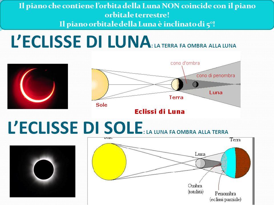 L'ECLISSE DI LUNA : LA TERRA FA OMBRA ALLA LUNA Il piano che contiene l'orbita della Luna NON coincide con il piano orbitale terrestre! Il piano orbit