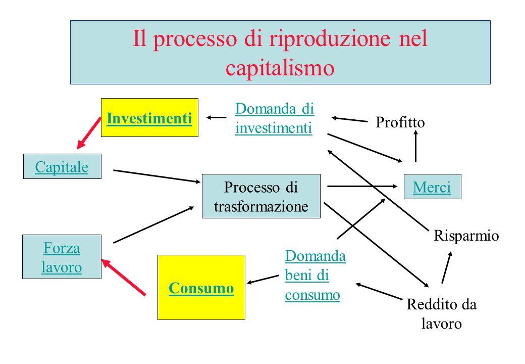 Il processo produttivo nel capitalismo Processo di trasformazione Merci Reddito da lavoro Profitto Domanda beni di consumo Risparmio Domanda di investimenti Forza lavoro Capitale Il processo di riproduzione nel capitalismo Investimenti Consumo