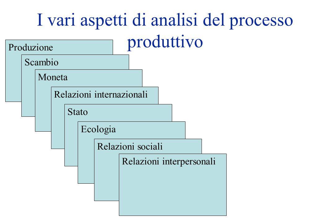 I vari aspetti di analisi del processo produttivo Produzione Scambio Moneta Relazioni internazionali Stato Ecologia Relazioni sociali Relazioni interpersonali