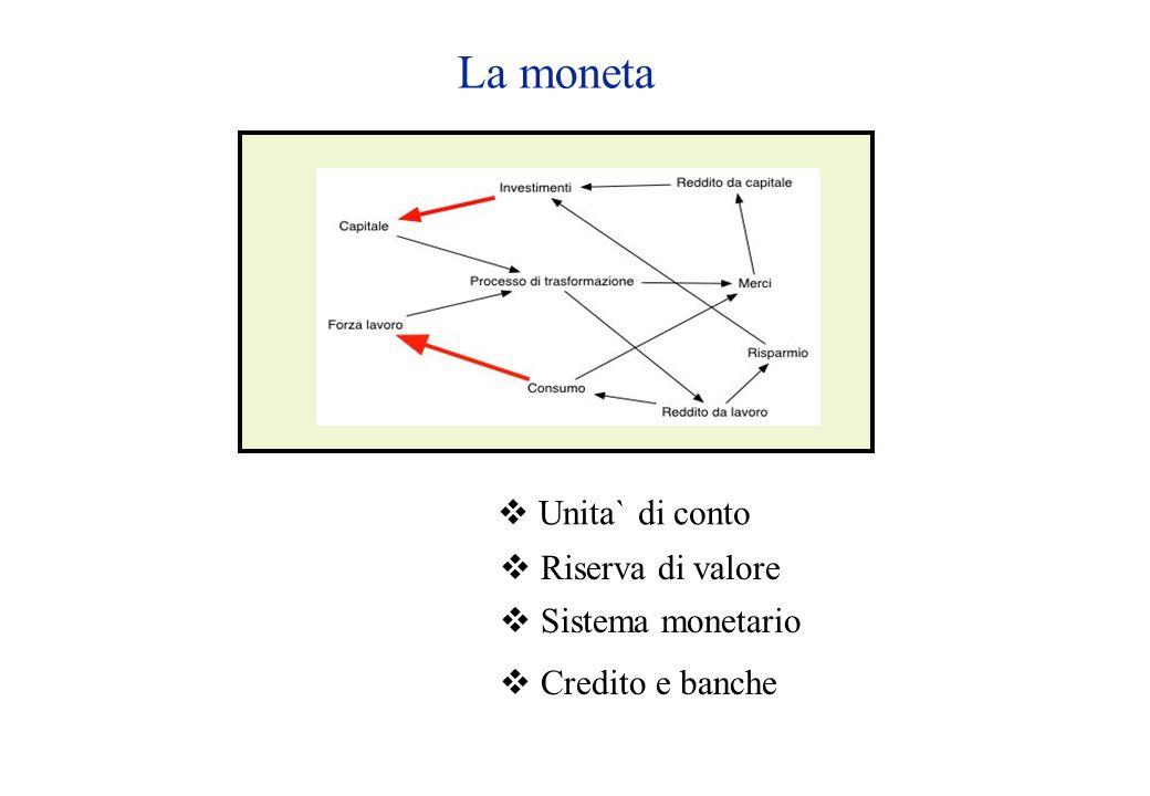 La moneta  Unita` di conto  Riserva di valore  Sistema monetario  Credito e banche