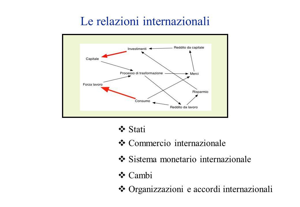 Le relazioni internazionali  Stati  Commercio internazionale  Sistema monetario internazionale  Cambi  Organizzazioni e accordi internazionali