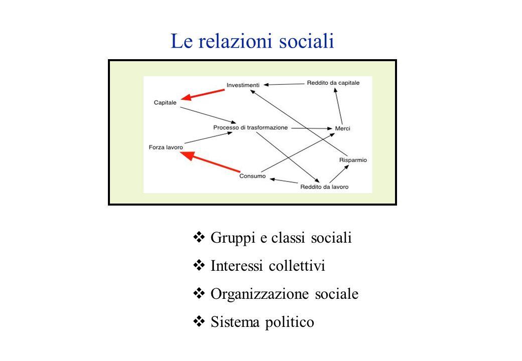 Le relazioni sociali  Gruppi e classi sociali  Interessi collettivi  Organizzazione sociale  Sistema politico