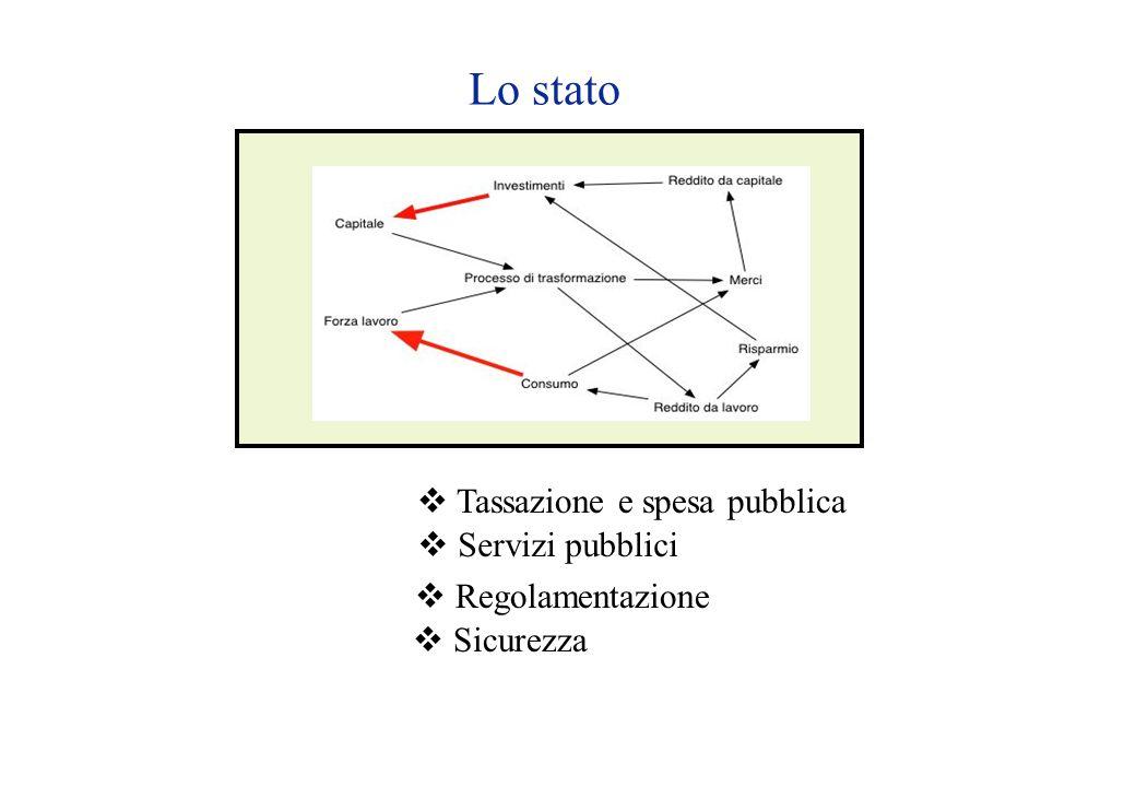 Lo stato  Tassazione e spesa pubblica  Servizi pubblici  Regolamentazione  Sicurezza