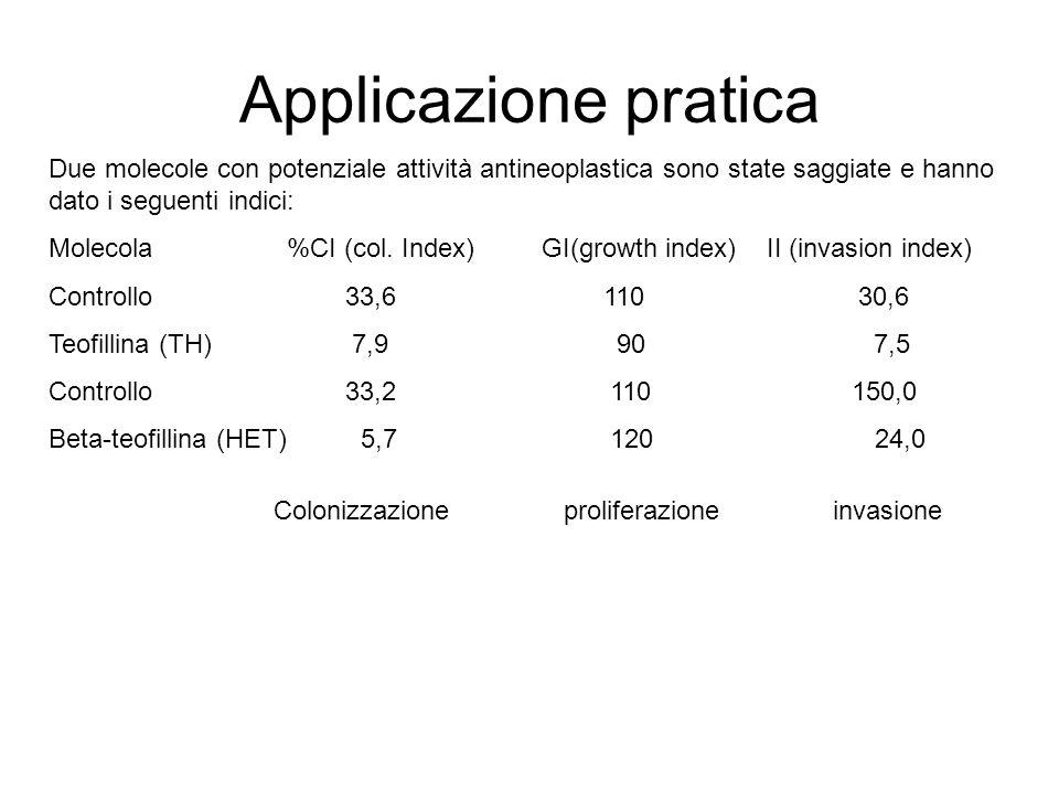 Applicazione pratica Due molecole con potenziale attività antineoplastica sono state saggiate e hanno dato i seguenti indici: Molecola %CI (col. Index