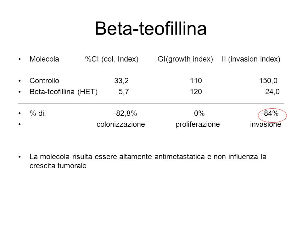 Beta-teofillina Molecola %CI (col. Index) GI(growth index) II (invasion index) Controllo 33,2 110 150,0 Βeta-teofillina (HET) 5,7 120 24,0 % di: -82,8