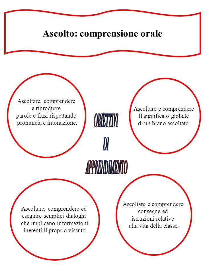 Parlato: produzione ed interazione orale Denominare e descrivere gli arredi dell'aula e gli oggetti del corredo scolastico.