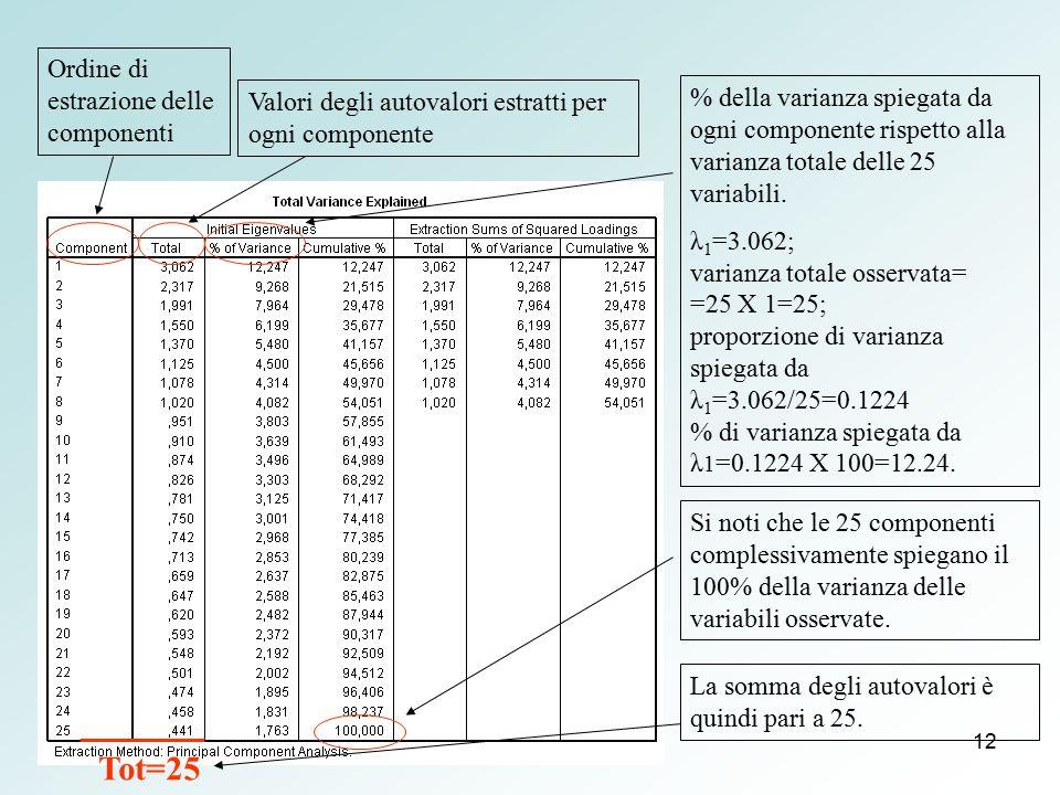 12 Valori degli autovalori estratti per ogni componente Ordine di estrazione delle componenti % della varianza spiegata da ogni componente rispetto al