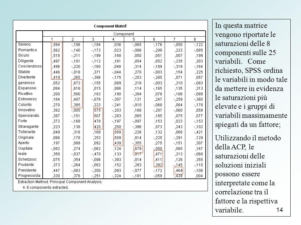 14 In questa matrice vengono riportate le saturazioni delle 8 componenti sulle 25 variabili. Come richiesto, SPSS ordina le variabili in modo tale da