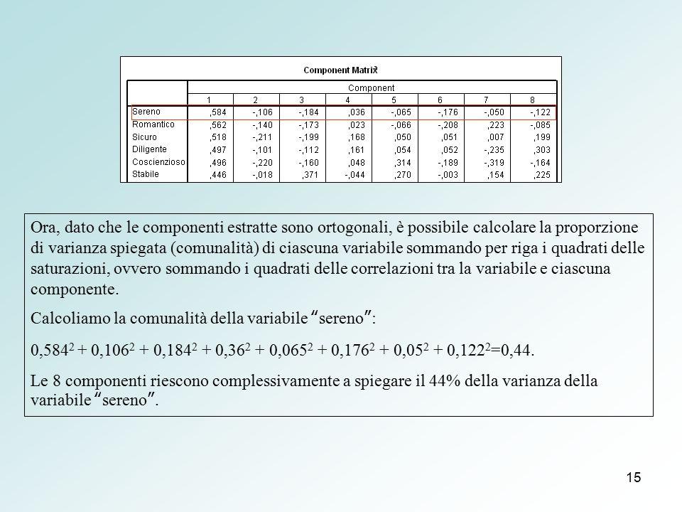 15 Ora, dato che le componenti estratte sono ortogonali, è possibile calcolare la proporzione di varianza spiegata (comunalità) di ciascuna variabile