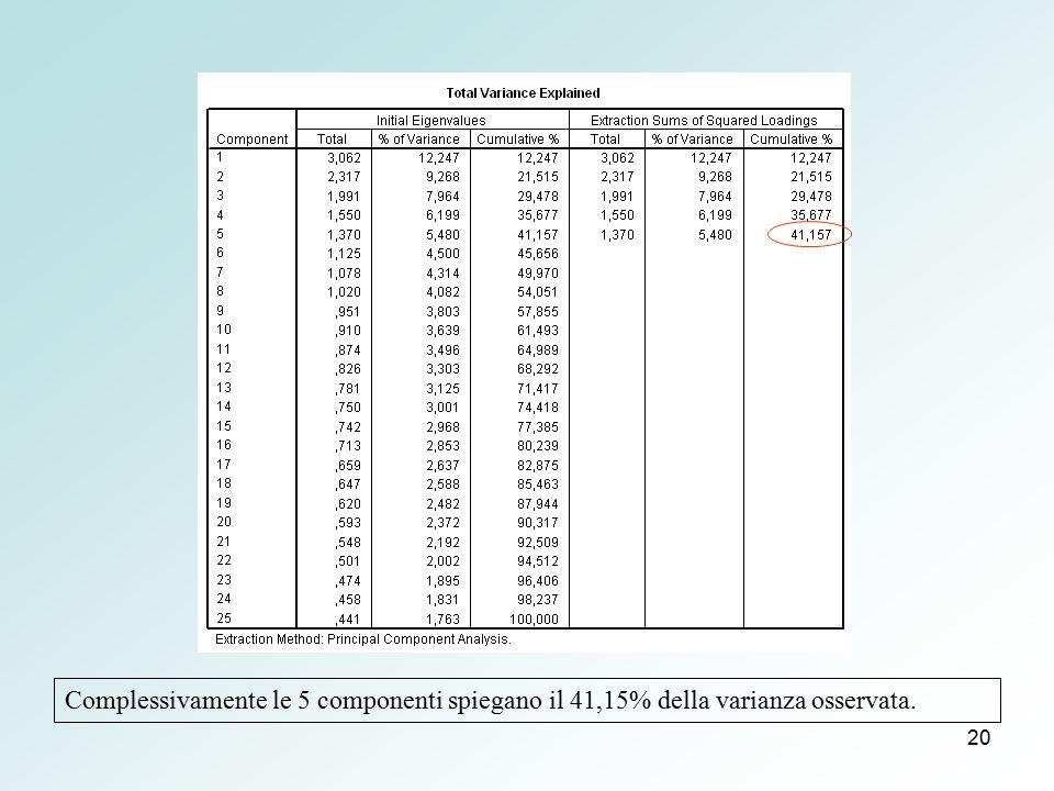 20 Complessivamente le 5 componenti spiegano il 41,15% della varianza osservata.