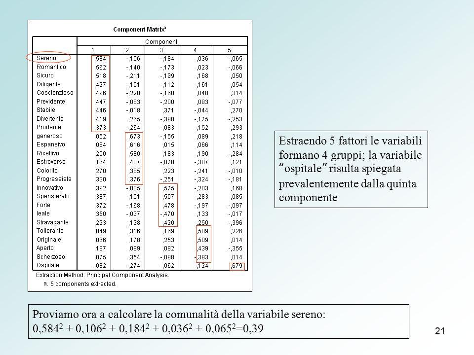 """21 Estraendo 5 fattori le variabili formano 4 gruppi; la variabile """"ospitale"""" risulta spiegata prevalentemente dalla quinta componente Proviamo ora a"""