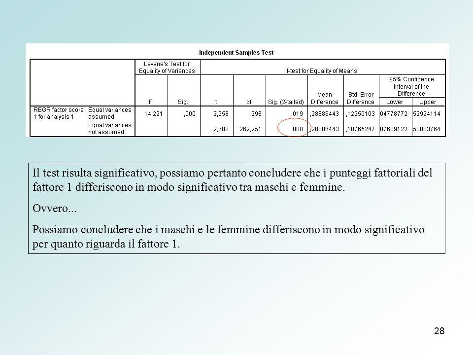 28 Il test risulta significativo, possiamo pertanto concludere che i punteggi fattoriali del fattore 1 differiscono in modo significativo tra maschi e