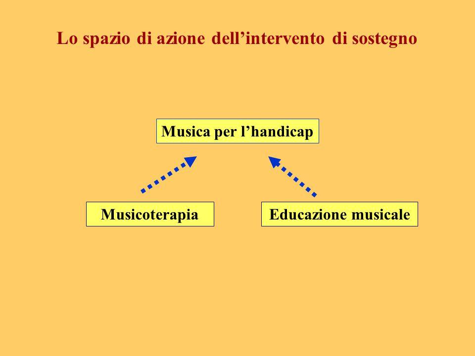MusicoterapiaEducazione musicale Musica per l'handicap Lo spazio di azione dell'intervento di sostegno