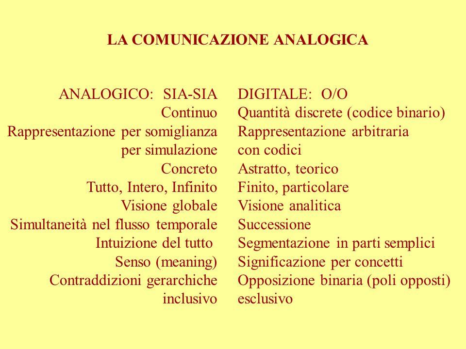 COMUNICAZIONE ANALOGICA Gestualità non formalizzata, mimica facciale.