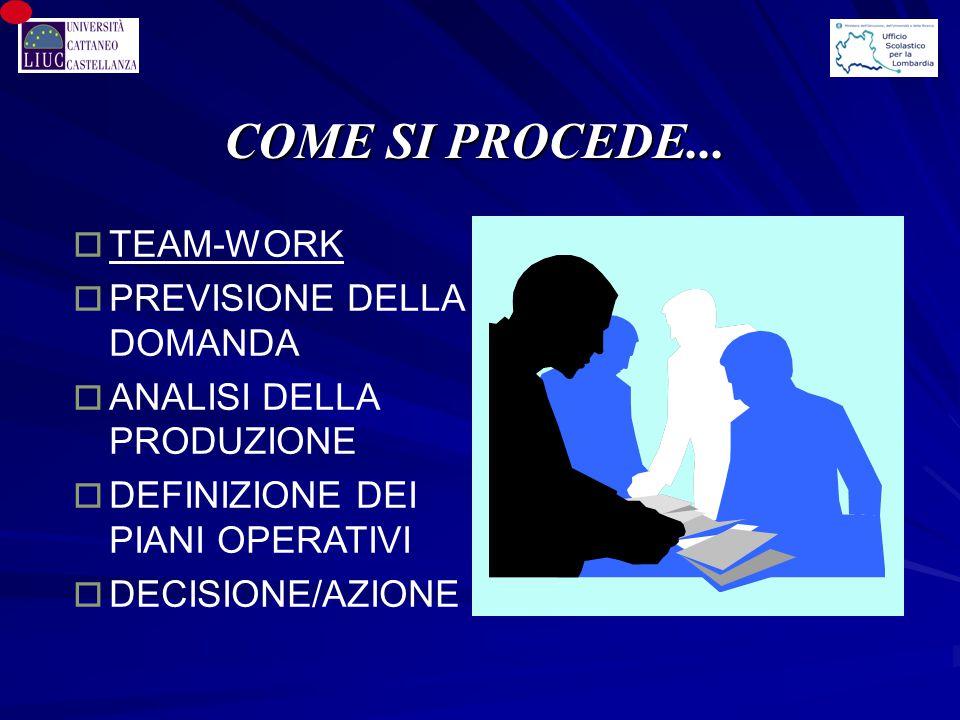 o TEAM-WORK o PREVISIONE DELLA DOMANDA o ANALISI DELLA PRODUZIONE o DEFINIZIONE DEI PIANI OPERATIVI o DECISIONE/AZIONE