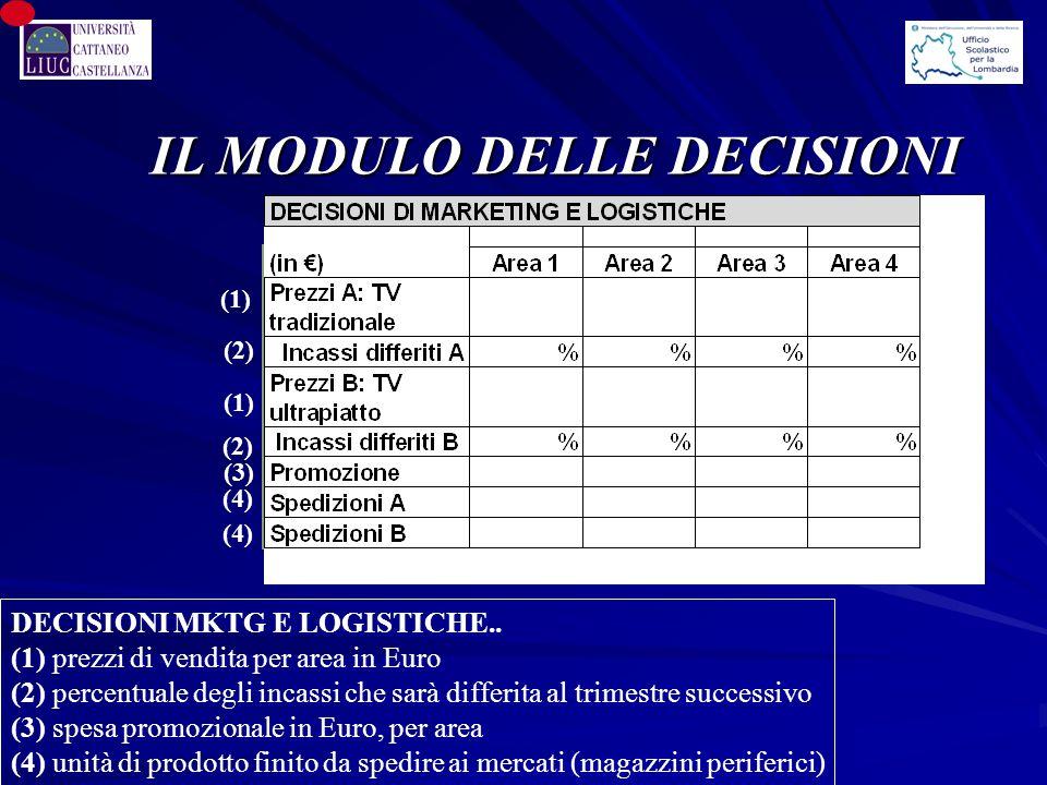 IL MODULO DELLE DECISIONI (1) DECISIONI MKTG E LOGISTICHE.. (1) prezzi di vendita per area in Euro (2) percentuale degli incassi che sarà differita al
