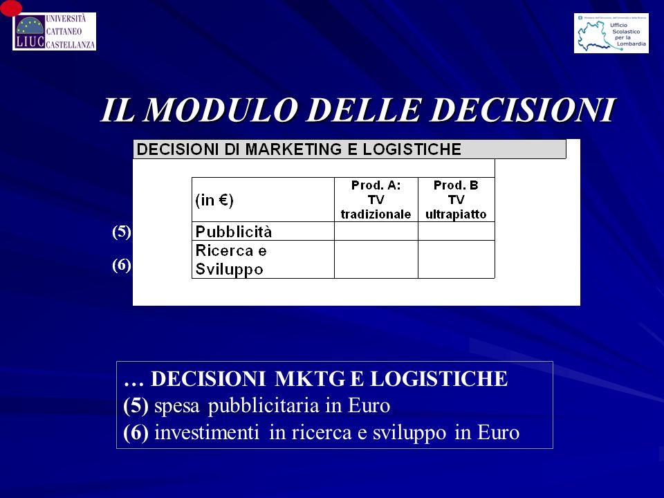 IL MODULO DELLE DECISIONI (5) … DECISIONI MKTG E LOGISTICHE (5) spesa pubblicitaria in Euro (6) investimenti in ricerca e sviluppo in Euro (6)