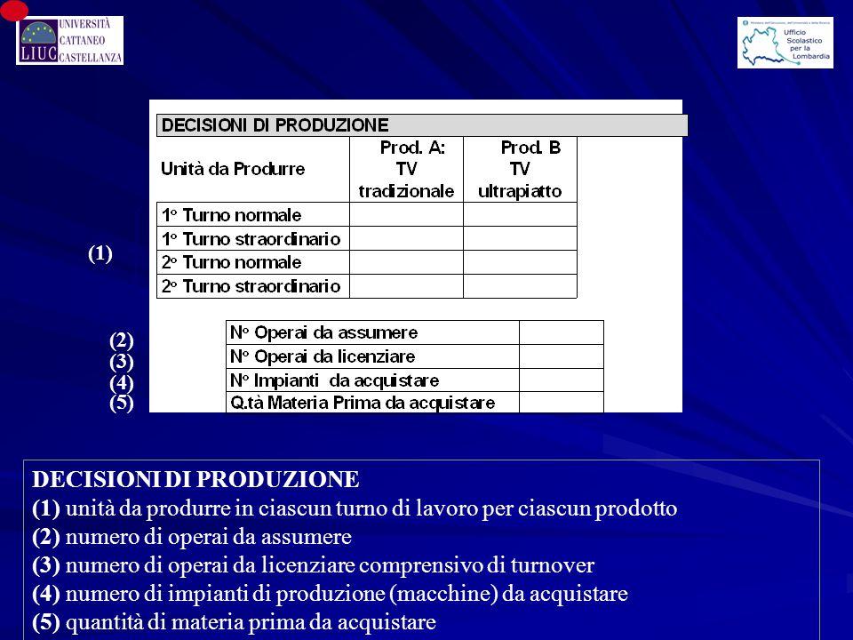 (1) DECISIONI DI PRODUZIONE (1) unità da produrre in ciascun turno di lavoro per ciascun prodotto (2) numero di operai da assumere (3) numero di opera