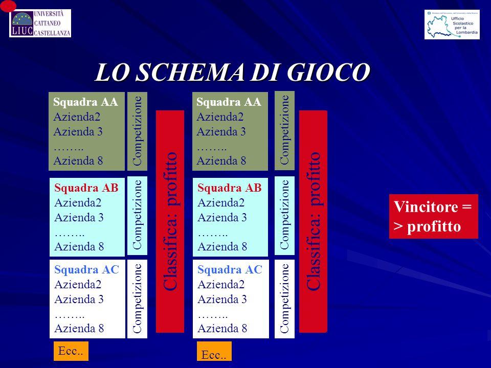 LO SCHEMA DI GIOCO Squadra AA Azienda2 Azienda 3 …….. Azienda 8 Squadra AB Azienda2 Azienda 3 …….. Azienda 8 Squadra AC Azienda2 Azienda 3 …….. Aziend
