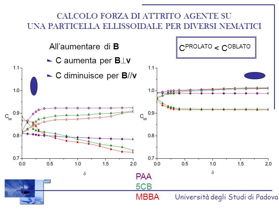 Università degli Studi di Padova CALCOLO FORZA DI ATTRITO AGENTE SU UNA PARTICELLA ELLISSOIDALE PER DIVERSI NEMATICI PAA 5CB MBBA All'aumentare di B C