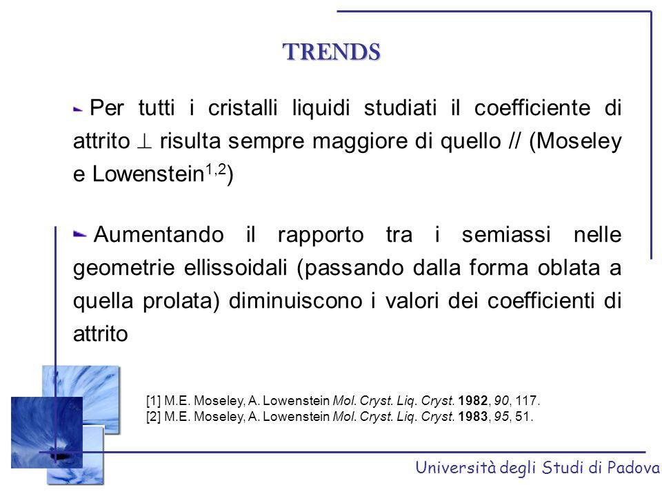 Università degli Studi di Padova TRENDS Per tutti i cristalli liquidi studiati il coefficiente di attrito  risulta sempre maggiore di quello // (Mose