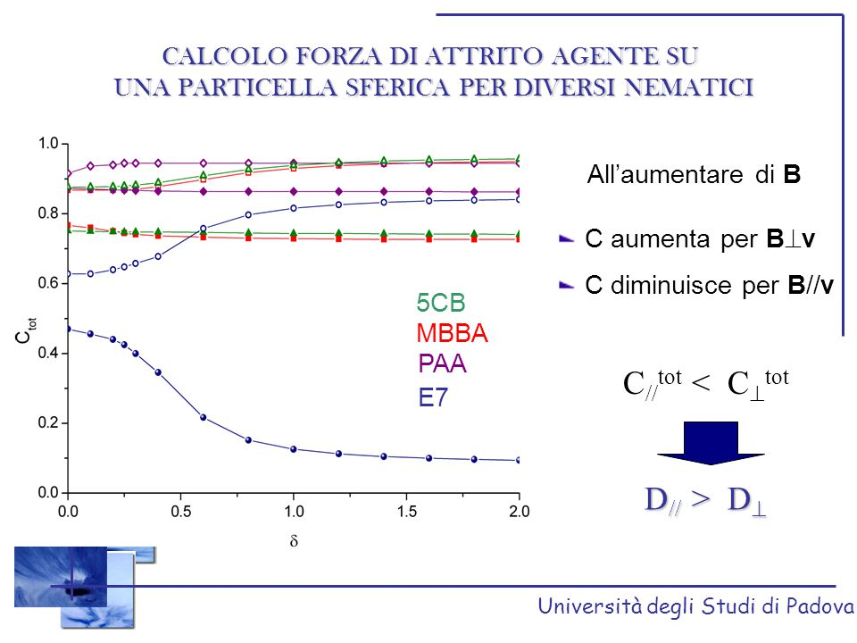 Università degli Studi di Padova Moto di un particella ELLISSOIDALE PROLATA i in MBBA v  B la riorientazione avviene solamente dietro la sonda e in breve tempo sulla superficie si raggiunge una situazione stazionaria v // B la perturbazione si propaga più velocemente rispetto alla sfera il direttore non assume una configurazione stazionaria nei pressi della sonda v B v B