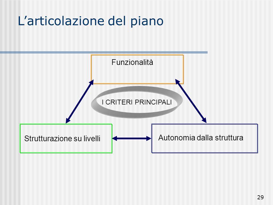 29 Funzionalità Strutturazione su livelli Autonomia dalla struttura I CRITERI PRINCIPALI L'articolazione del piano