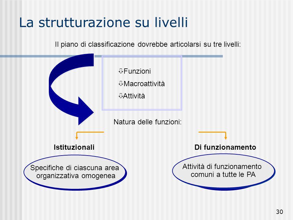 30 Il piano di classificazione dovrebbe articolarsi su tre livelli: ò Funzioni ò Macroattività ò Attività Natura delle funzioni: IstituzionaliDi funzi
