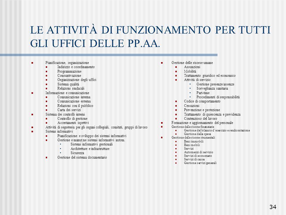 34 LE ATTIVITÀ DI FUNZIONAMENTO PER TUTTI GLI UFFICI DELLE PP.AA. Pianificazione, organizzazione Indirizzo e coordinamento Programmazione Consuntivazi