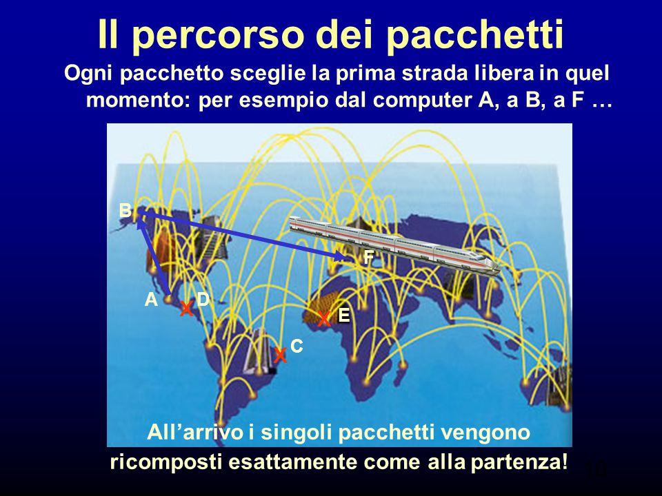 10 Il percorso dei pacchetti C D E F Ogni pacchetto sceglie la prima strada libera in quel momento: per esempio dal computer A, a B, a F … A B x x x A