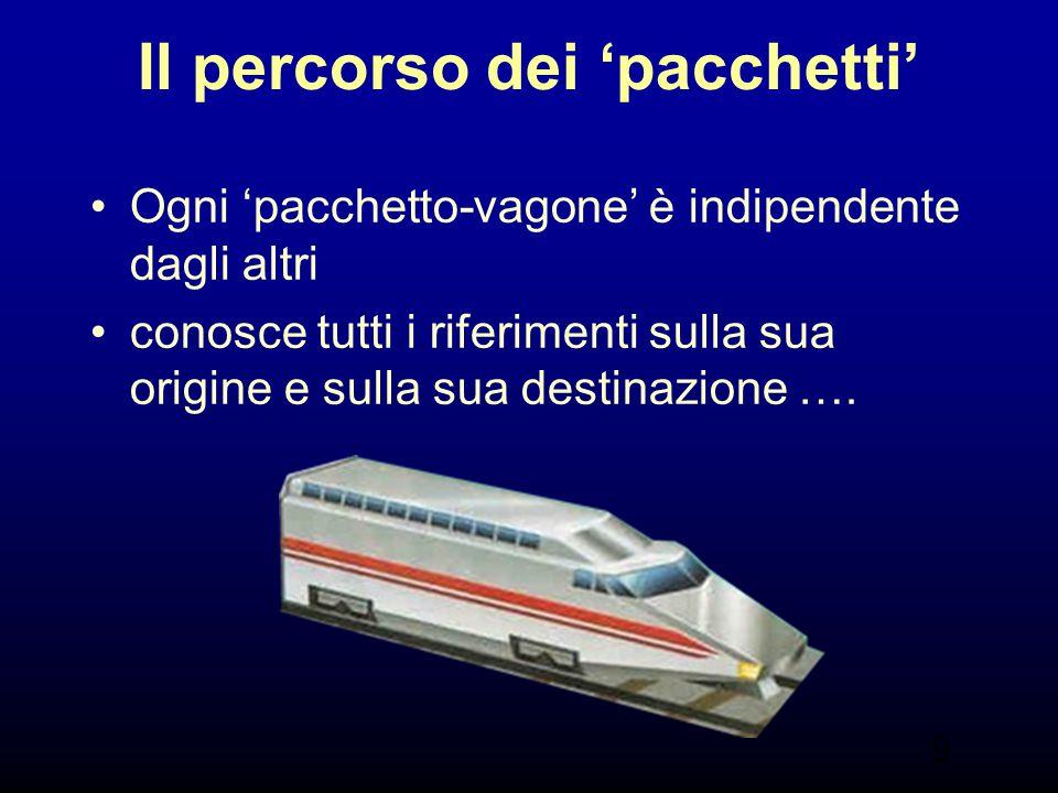 9 Il percorso dei 'pacchetti' Ogni 'pacchetto-vagone' è indipendente dagli altri conosce tutti i riferimenti sulla sua origine e sulla sua destinazion