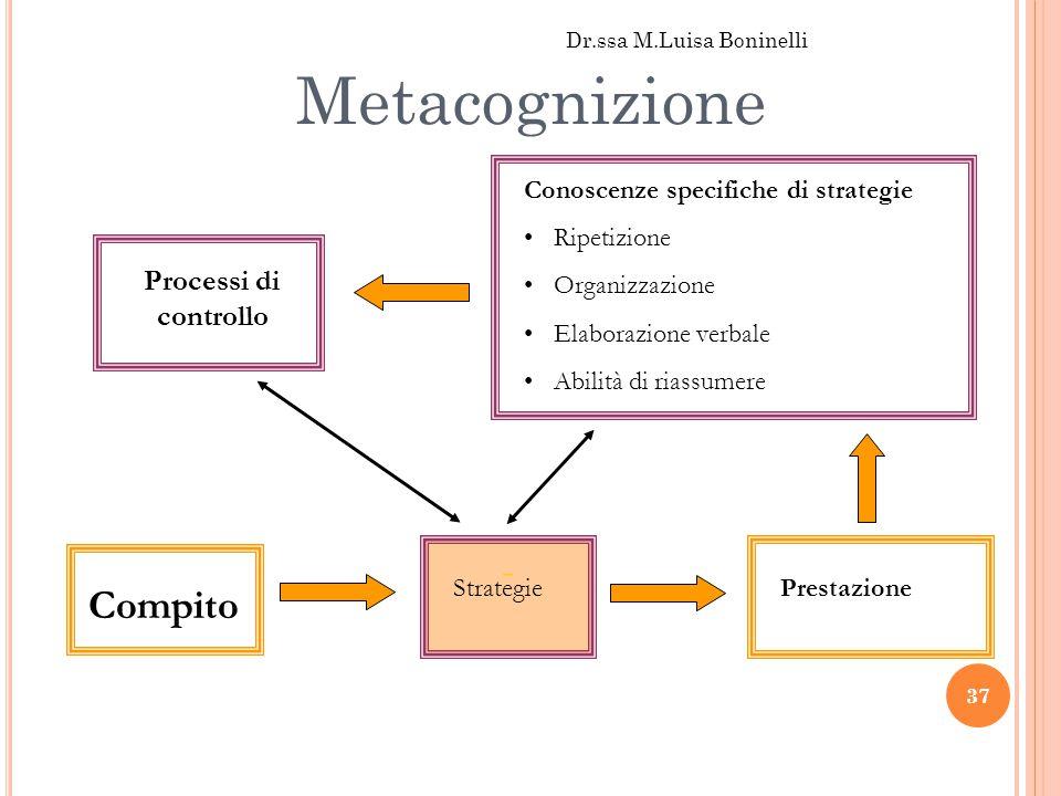 Metacognizione - Compito Prestazione Processi di controllo Conoscenze specifiche di strategie Ripetizione Organizzazione Elaborazione verbale Abilità