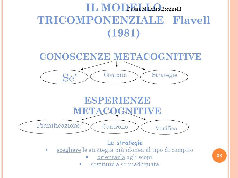Se' CompitoStrategie Pianificazione Controllo Verifica IL MODELLO TRICOMPONENZIALE Flavell (1981) CONOSCENZE METACOGNITIVE ESPERIENZE METACOGNITIVE Dr