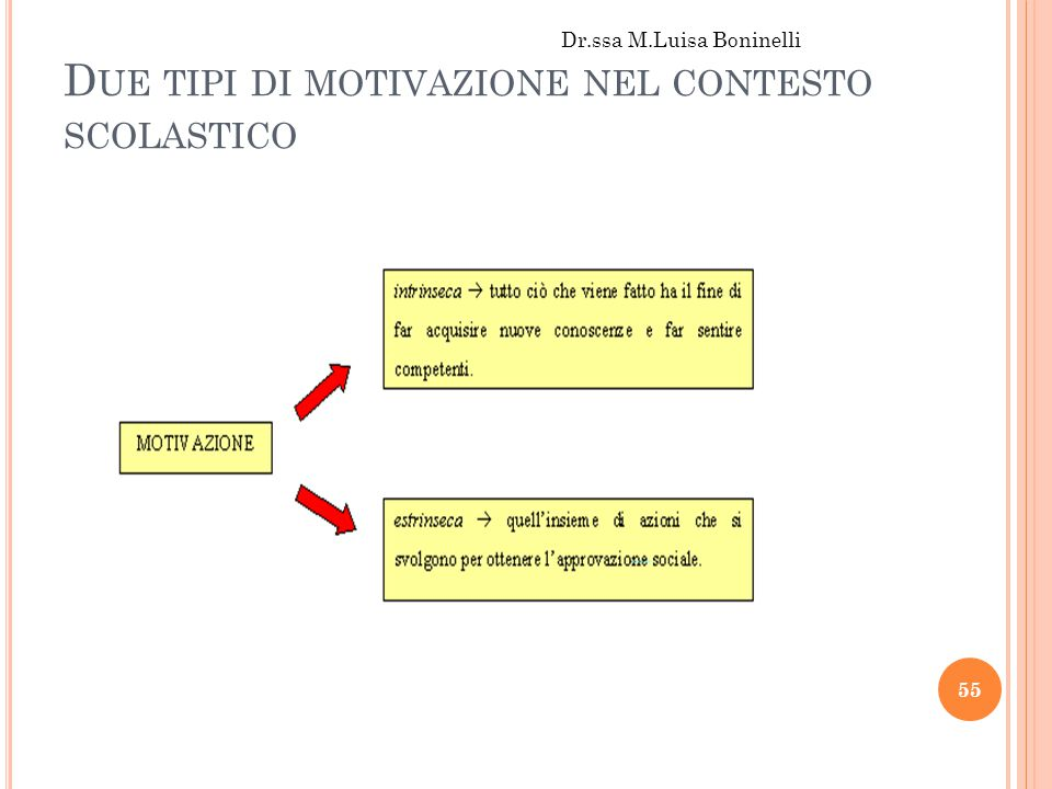 D UE TIPI DI MOTIVAZIONE NEL CONTESTO SCOLASTICO Dr.ssa M.Luisa Boninelli 55