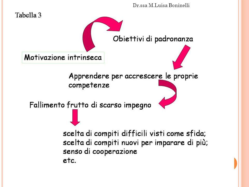 Dr.ssa M.Luisa Boninelli 57
