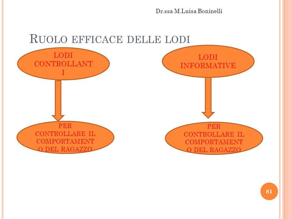 R UOLO EFFICACE DELLE LODI LODI CONTROLLANT I LODI INFORMATIVE PER CONTROLLARE IL COMPORTAMENT O DEL RAGAZZO Dr.ssa M.Luisa Boninelli 81