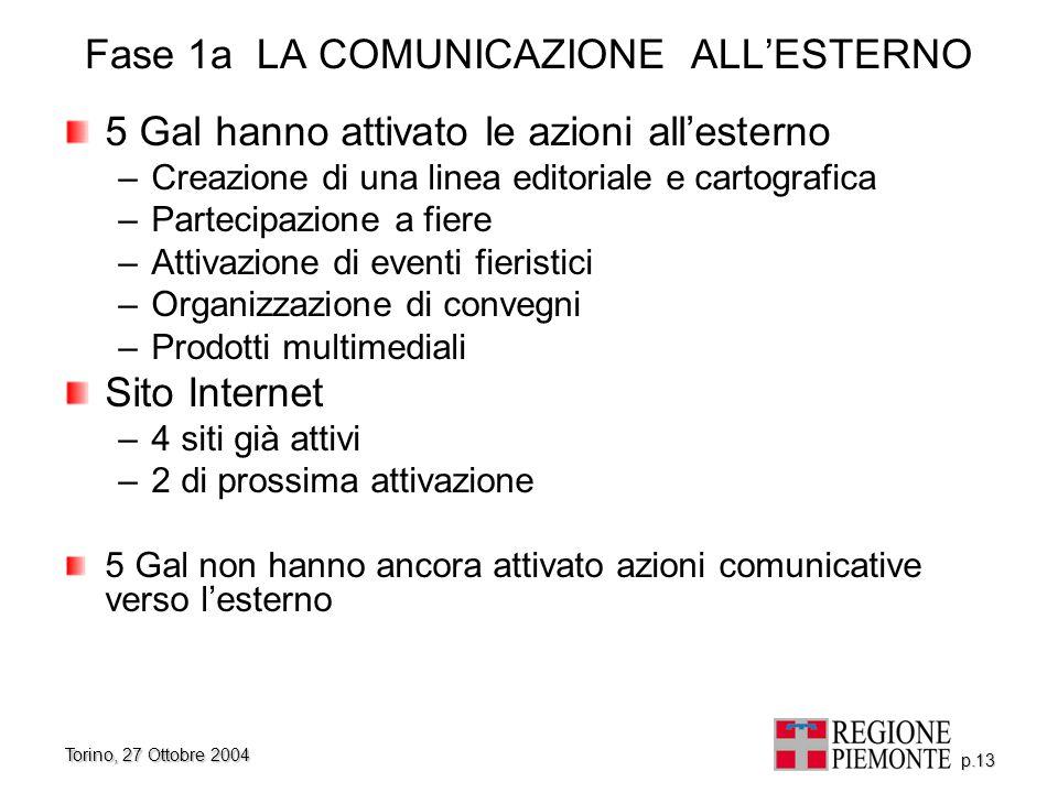 Torino, 27 Ottobre 2004 p.13 Fase 1a LA COMUNICAZIONE ALL'ESTERNO 5 Gal hanno attivato le azioni all'esterno –Creazione di una linea editoriale e cart