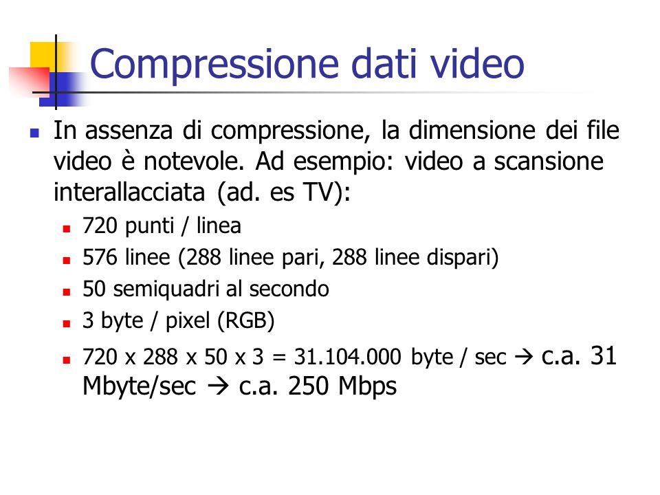 Compressione dati video In assenza di compressione, la dimensione dei file video è notevole.