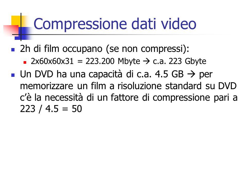 Compressione dati video Codifica intra-frame: codifico ogni frame come un immagine fissa E' la tecnica usata da molte fotocamere compatte, che salvano i filmati ripresi in formato Motion-JPEG (ogni frame è compresso con JPEG) Si è in grado di ottenere rapporti di compressione dell'ordine 10-20 senza eccessiva perdita di qualità Per mettere un film su DVD abbiamo bisogno di un rapporto di c.a.