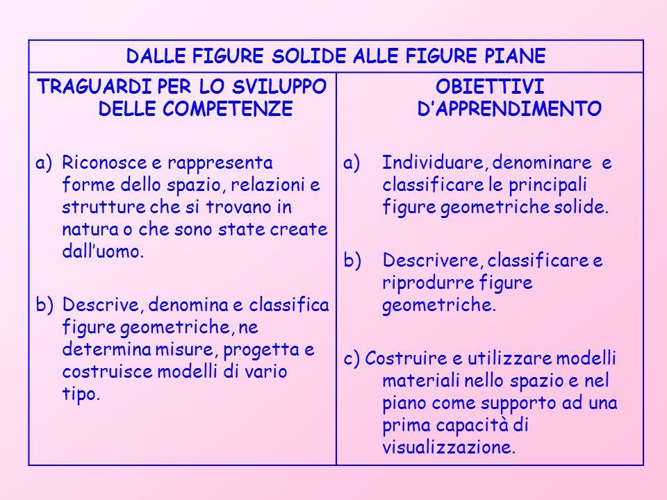 ATTIVITA' Osservazione, manipolazione e denominazione di oggetti familiari finalizzate alla percezione - descrizione della tridimensionalità.