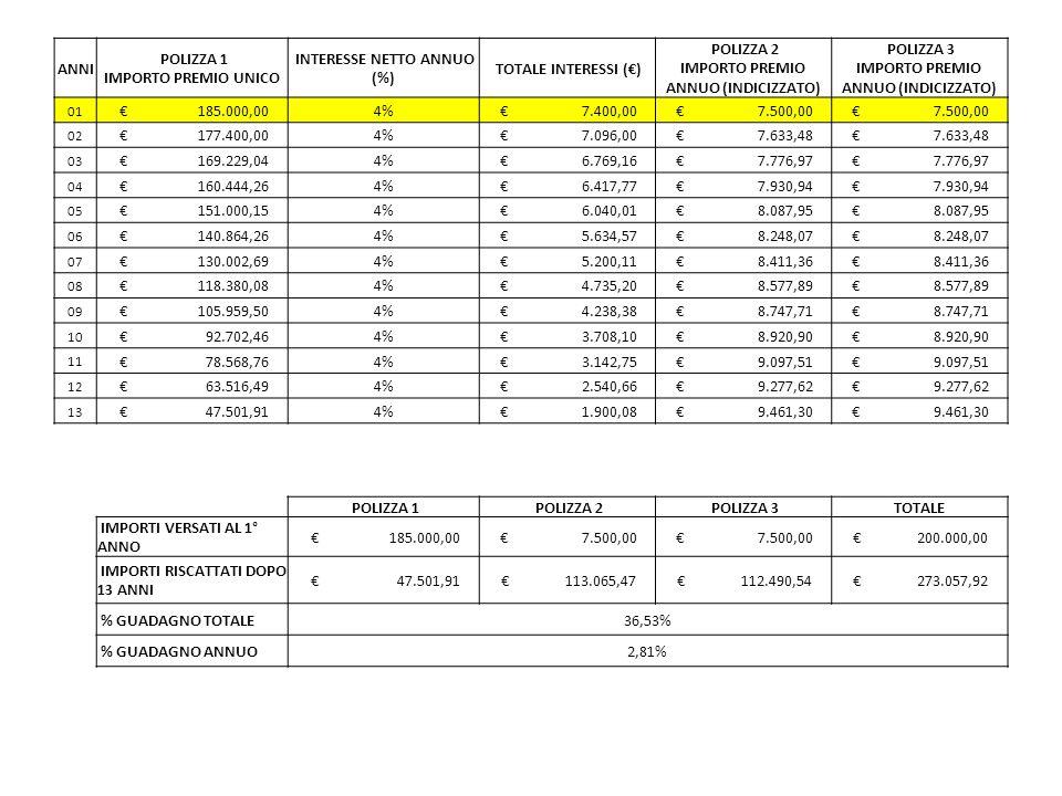 ANNI POLIZZA 1 IMPORTO PREMIO UNICO INTERESSE NETTO ANNUO (%) TOTALE INTERESSI (€) POLIZZA 2 IMPORTO PREMIO ANNUO (INDICIZZATO) POLIZZA 3 IMPORTO PREMIO ANNUO (INDICIZZATO) 01 € 185.000,004% € 7.400,00 € 7.500,00 02 € 177.400,004% € 7.096,00 € 7.633,48 03 € 169.229,044% € 6.769,16 € 7.776,97 04 € 160.444,264% € 6.417,77 € 7.930,94 05 € 151.000,154% € 6.040,01 € 8.087,95 06 € 140.864,264% € 5.634,57 € 8.248,07 07 € 130.002,694% € 5.200,11 € 8.411,36 08 € 118.380,084% € 4.735,20 € 8.577,89 09 € 105.959,504% € 4.238,38 € 8.747,71 10 € 92.702,464% € 3.708,10 € 8.920,90 11 € 78.568,764% € 3.142,75 € 9.097,51 12 € 63.516,494% € 2.540,66 € 9.277,62 13 € 47.501,914% € 1.900,08 € 9.461,30 POLIZZA 1 POLIZZA 2 POLIZZA 3TOTALE IMPORTI VERSATI AL 1° ANNO € 185.000,00 € 7.500,00 € 200.000,00 IMPORTI RISCATTATI DOPO 13 ANNI € 47.501,91 € 113.065,47 € 112.490,54 € 273.057,92 % GUADAGNO TOTALE36,53% % GUADAGNO ANNUO2,81%