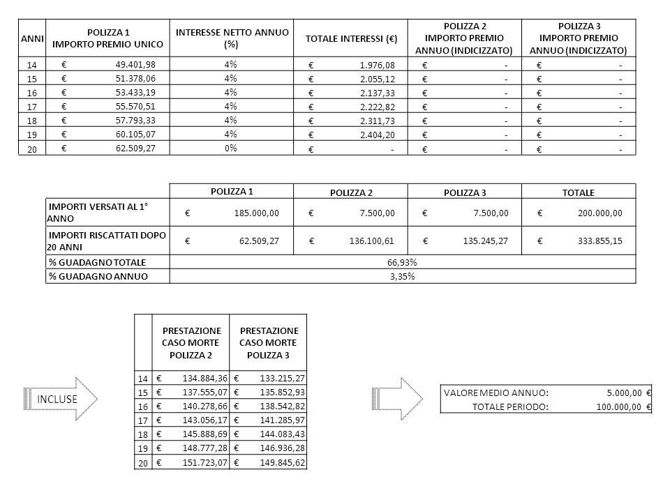 ANNI POLIZZA 1 IMPORTO PREMIO UNICO INTERESSE NETTO ANNUO (%) TOTALE INTERESSI (€) POLIZZA 2 IMPORTO PREMIO ANNUO (INDICIZZATO) POLIZZA 3 IMPORTO PREMIO ANNUO (INDICIZZATO) 14 € 49.401,984% € 1.976,08 € - 15 € 51.378,064% € 2.055,12 € - 16 € 53.433,194% € 2.137,33 € - 17 € 55.570,514% € 2.222,82 € - 18 € 57.793,334% € 2.311,73 € - 19 € 60.105,074% € 2.404,20 € - 20 € 62.509,270% € - POLIZZA 1 POLIZZA 2 POLIZZA 3TOTALE IMPORTI VERSATI AL 1° ANNO € 185.000,00 € 7.500,00 € 200.000,00 IMPORTI RISCATTATI DOPO 20 ANNI € 62.509,27 € 136.100,61 € 135.245,27 € 333.855,15 % GUADAGNO TOTALE66,93% % GUADAGNO ANNUO3,35% PRESTAZIONE CASO MORTE POLIZZA 2 PRESTAZIONE CASO MORTE POLIZZA 3 14 € 134.884,36 € 133.215,27 15 € 137.555,07 € 135.852,93 16 € 140.278,66 € 138.542,82 17 € 143.056,17 € 141.285,97 18 € 145.888,69 € 144.083,43 19 € 148.777,28 € 146.936,28 20 € 151.723,07 € 149.845,62 INCLUSE VALORE MEDIO ANNUO:5.000,00 € TOTALE PERIODO:100.000,00 €
