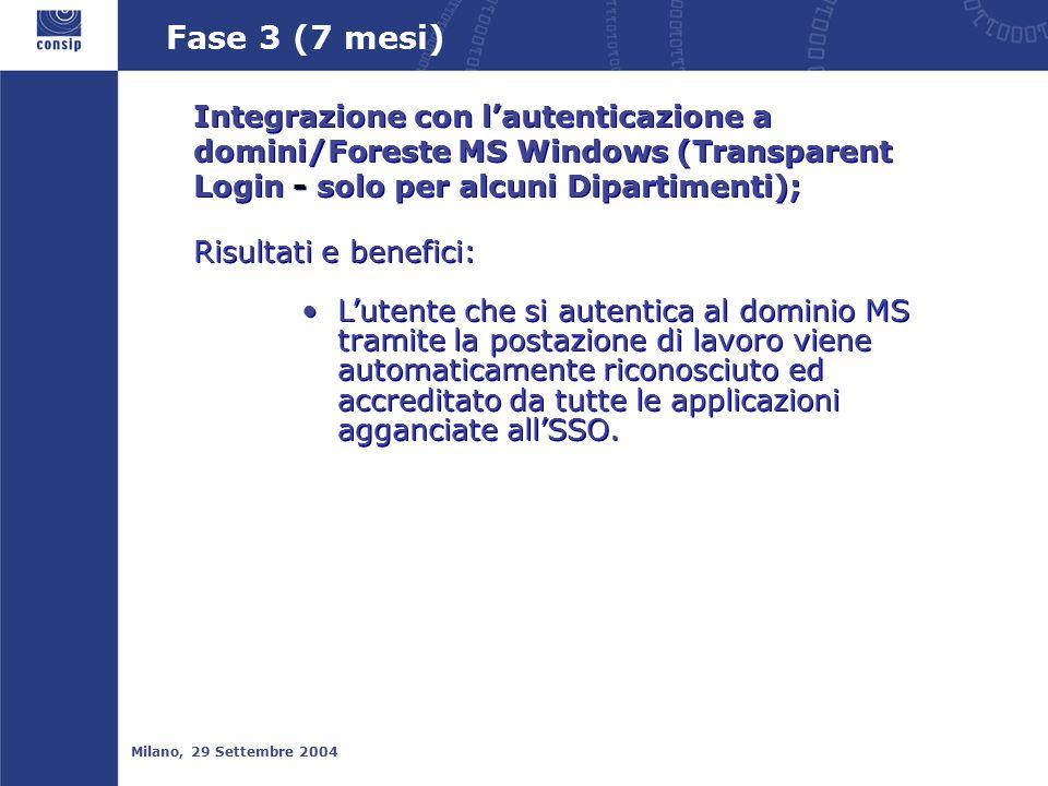 Fase 3 (7 mesi) Milano, 29 Settembre 2004 Integrazione con l'autenticazione a domini/Foreste MS Windows (Transparent Login - solo per alcuni Dipartimenti); Risultati e benefici: L'utente che si autentica al dominio MS tramite la postazione di lavoro viene automaticamente riconosciuto ed accreditato da tutte le applicazioni agganciate all'SSO.
