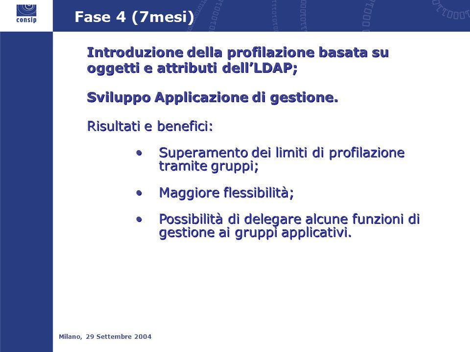 Fase 4 (7mesi) Milano, 29 Settembre 2004 Introduzione della profilazione basata su oggetti e attributi dell'LDAP; Sviluppo Applicazione di gestione.