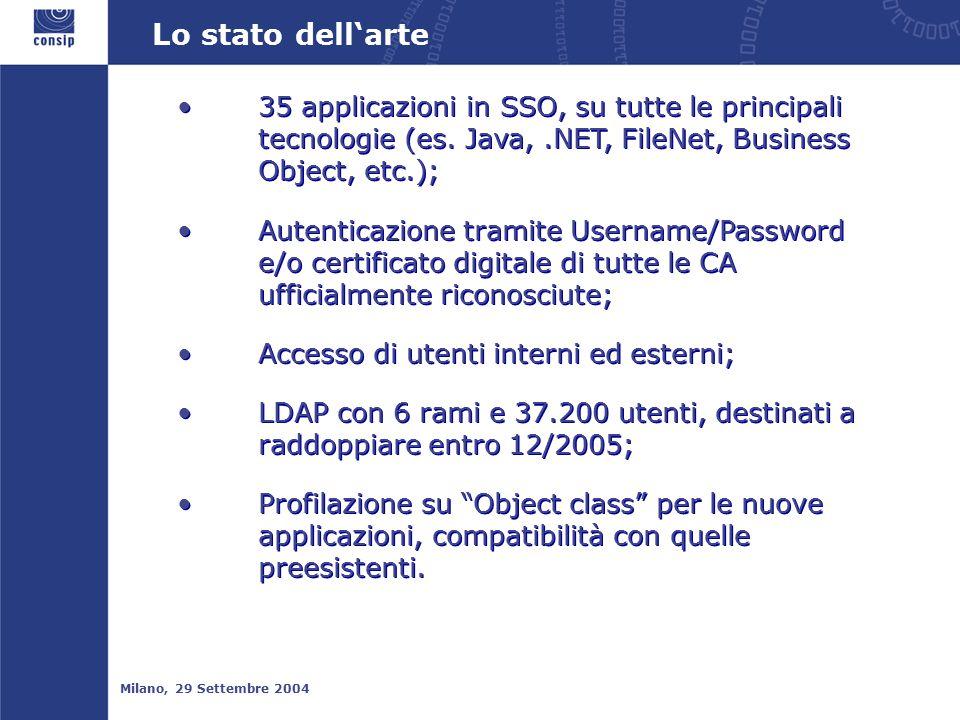 Lo stato dell'arte Milano, 29 Settembre 2004 35 applicazioni in SSO, su tutte le principali tecnologie (es.