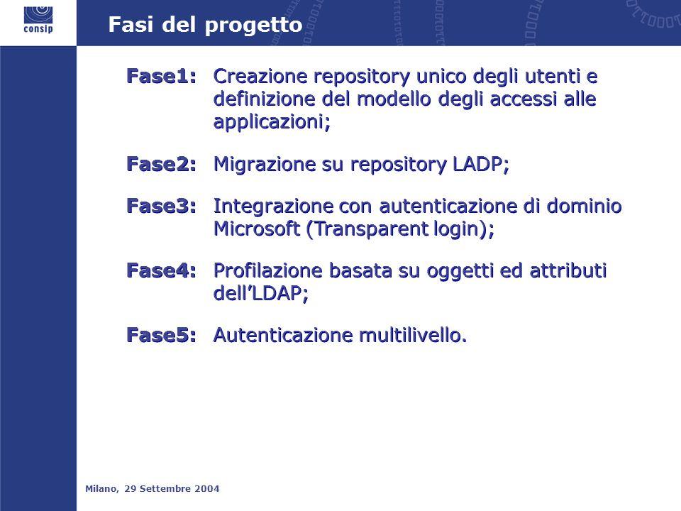 Fasi del progetto Milano, 29 Settembre 2004 Fase1:Creazione repository unico degli utenti e definizione del modello degli accessi alle applicazioni; Fase2:Migrazione su repository LADP; Fase3:Integrazione con autenticazione di dominio Microsoft (Transparent login); Fase4:Profilazione basata su oggetti ed attributi dell'LDAP; Fase5:Autenticazione multilivello.