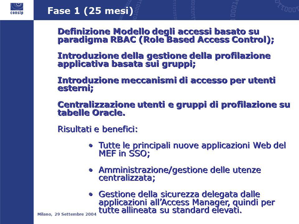 Fase 1 (25 mesi) Milano, 29 Settembre 2004 Definizione Modello degli accessi basato su paradigma RBAC (Role Based Access Control); Introduzione della gestione della profilazione applicativa basata sui gruppi; Introduzione meccanismi di accesso per utenti esterni; Centralizzazione utenti e gruppi di profilazione su tabelle Oracle.